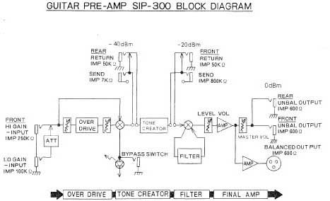 roland sip 300 guitar pre amp roland sip 300 block diagram click to view on a new page